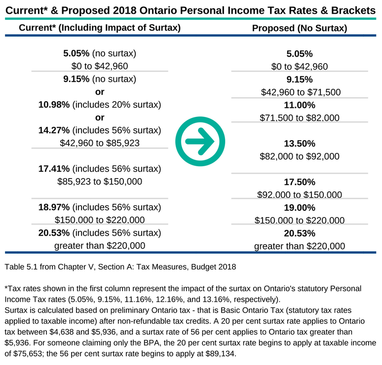 Current & Proposed 2018 Ontario Personal Income Tax Rates & Brackets